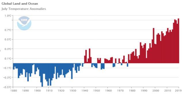 Anomalie temperatury na przestrzeni lat 1880-2019 (ncdc.noaa.gov)