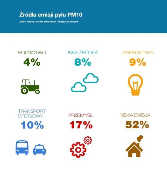 Źródła emisji pyłu PM10 (Polski Alarm Smogowy)